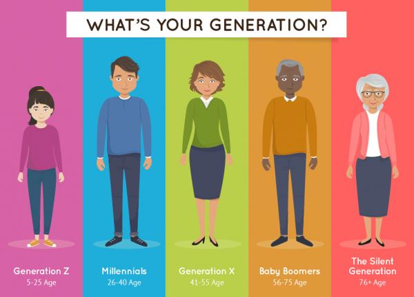 Hábitos de lectura por generaciones