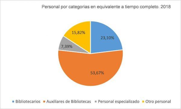 Personal profesional por categoría en bibliotecas públicas España 2018