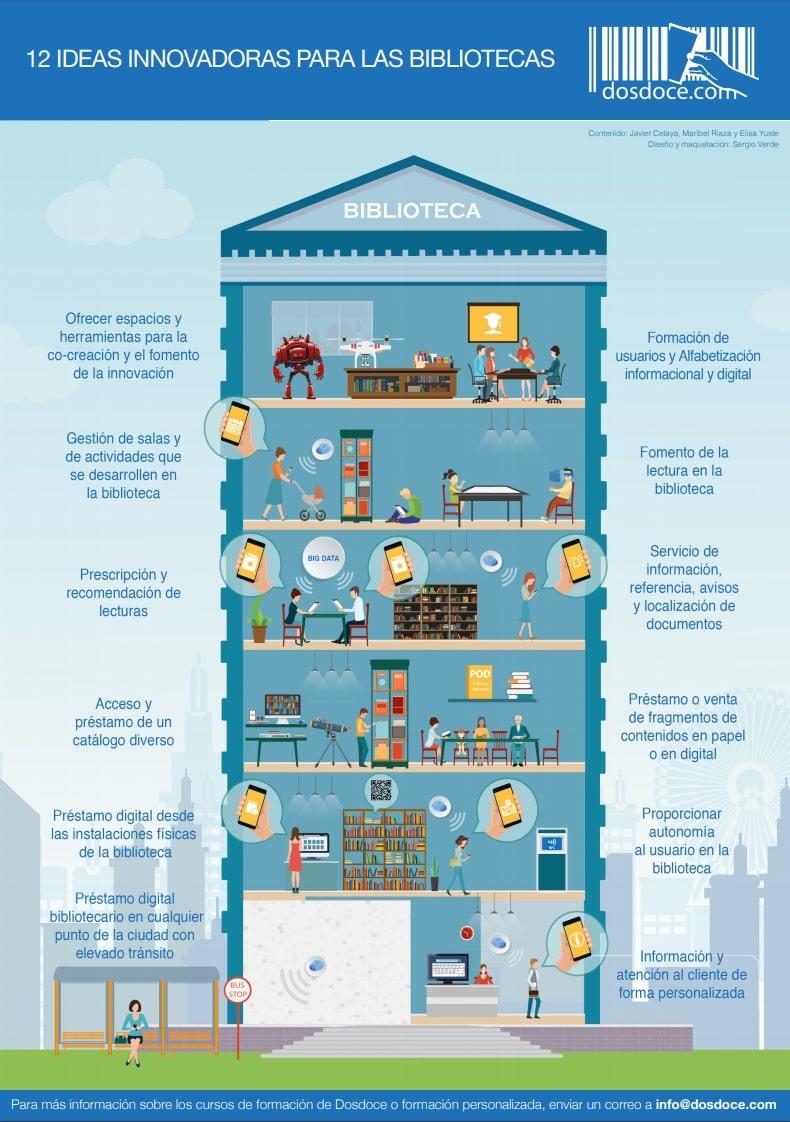 Ideas innovadoras para las bibliotecas