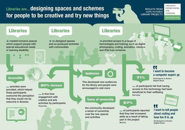 Bibliotecas espacios creativos