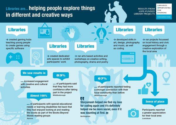 Bibliotecas exploración creativa