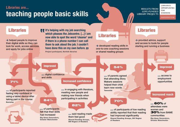 Bibliotecas habilidades básicas