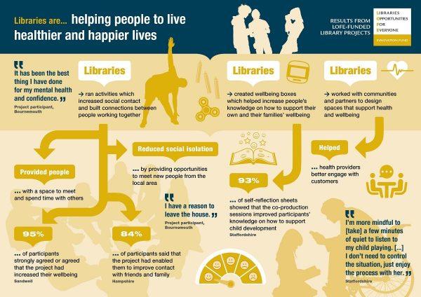 Bibliotecas vida sana y feliz