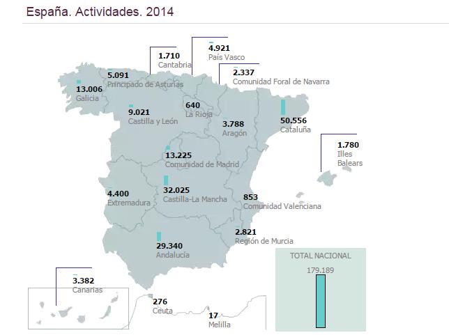 Actividades culturales en bibliotecas públicas de España. Año 2014