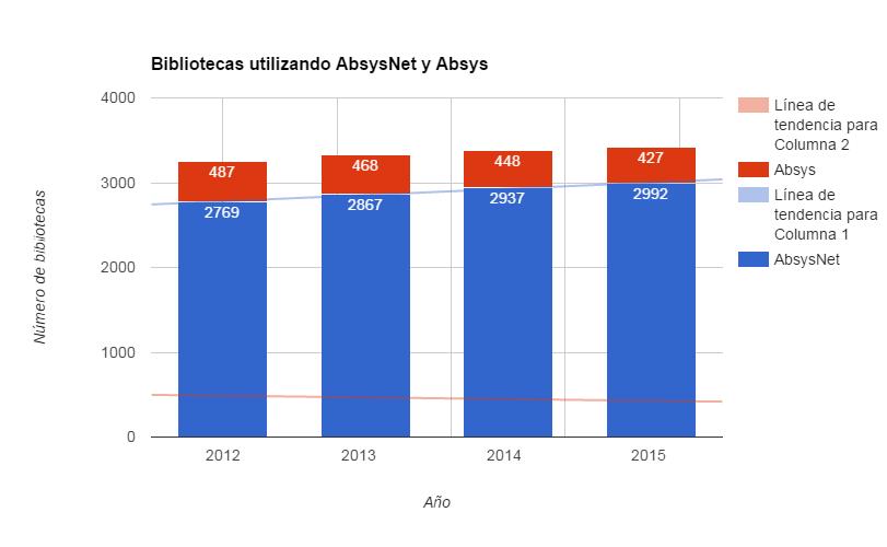 Bibliotecas utilizando AbsysNet y Absys