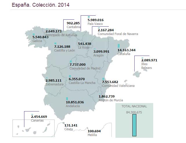 Colección de bibliotecas públicas de España. Año 2014