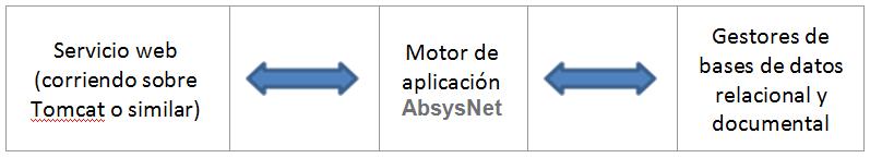 Cómo funciona la API en AbsysNet