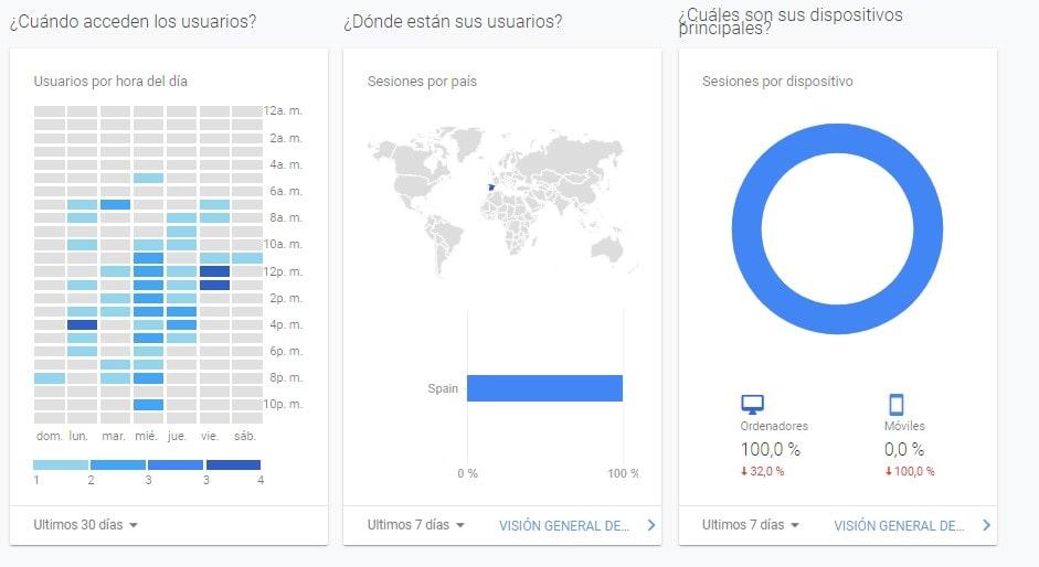 Conoce cómo acceden los usuarios online de tu Archivo a través de MediaSearch