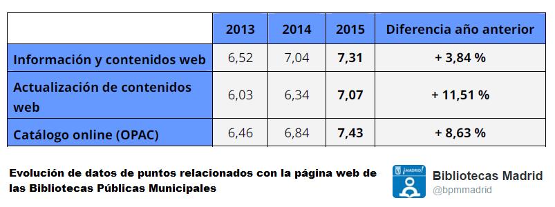 Datos página web - bpmmadrid