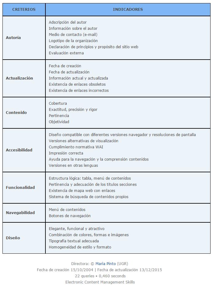 Diseño de una plantilla de evaluación de contenidos electrónicos