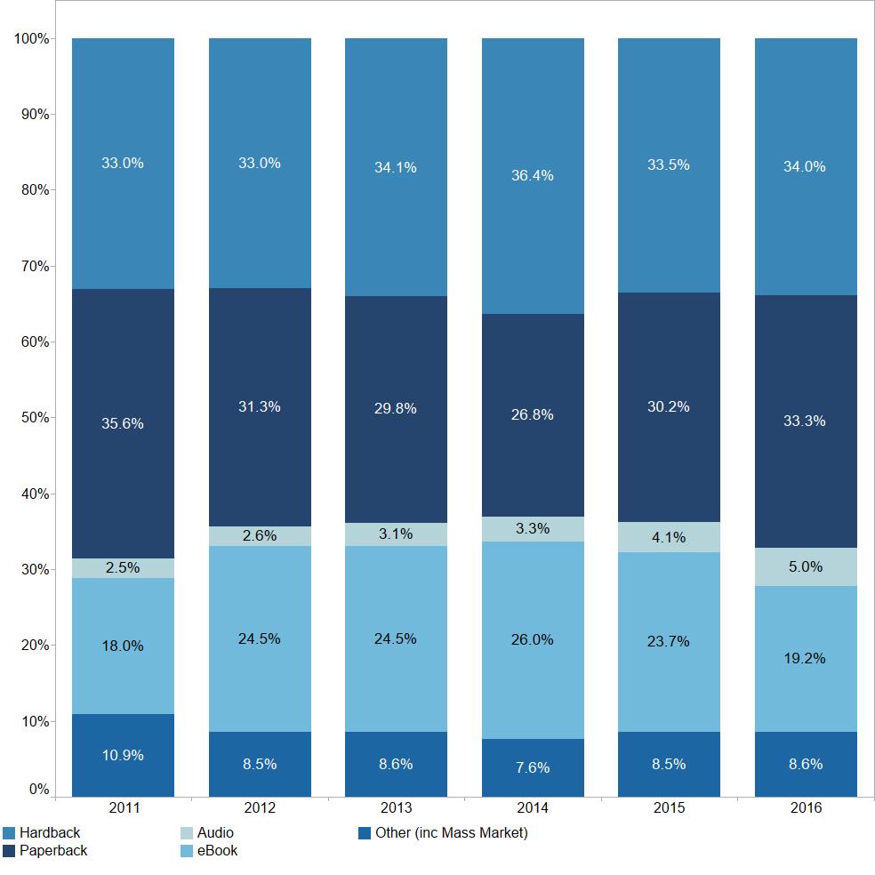 Estadísticas audiolibros