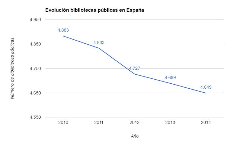 Evolución bibliotecas públicas de España