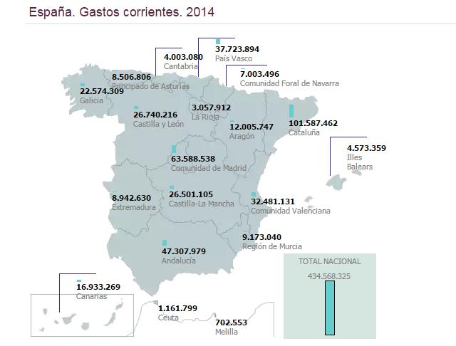 Gastos corrientes en bibliotecas públicas de España. Año 2014