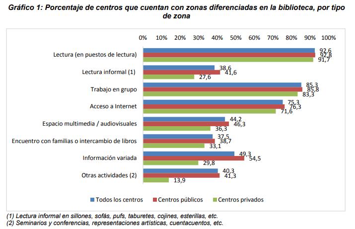 Gráfico 1: Porcentaje de centros que cuentan con zonas diferenciadas en la biblioteca, por tipo de zona