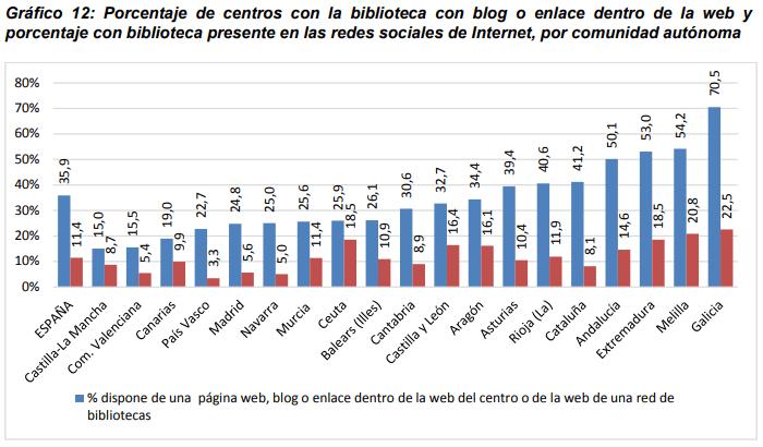 Gráfico 12: Porcentaje de centros con la biblioteca con blog o enlace dentro de la web y porcentaje con biblioteca presente en las redes sociales de Internet, por comunidad autónoma