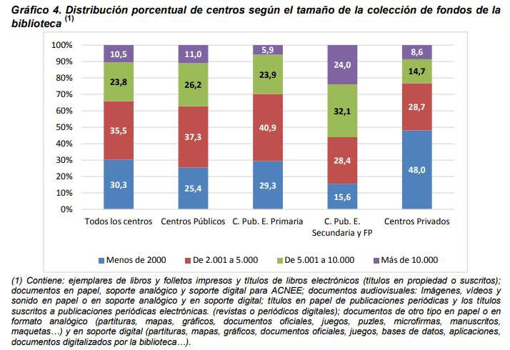 Gráfico 4. Distribución porcentual de centros según el tamaño de la colección de fondos de la biblioteca