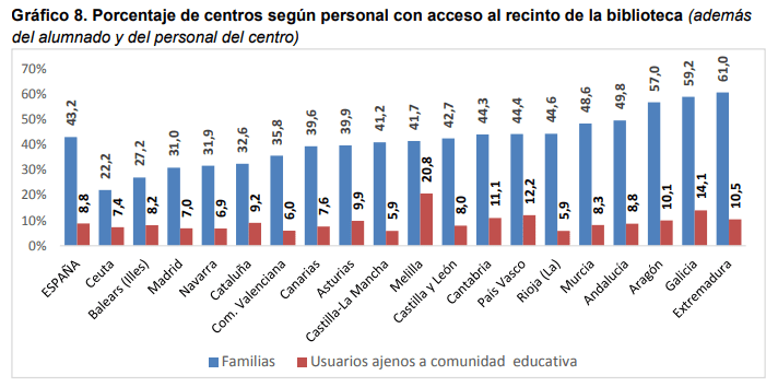 Gráfico 8. Porcentaje de centros según personal con acceso al recinto de la biblioteca