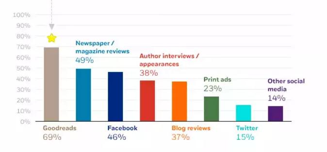 How do readers discover books?