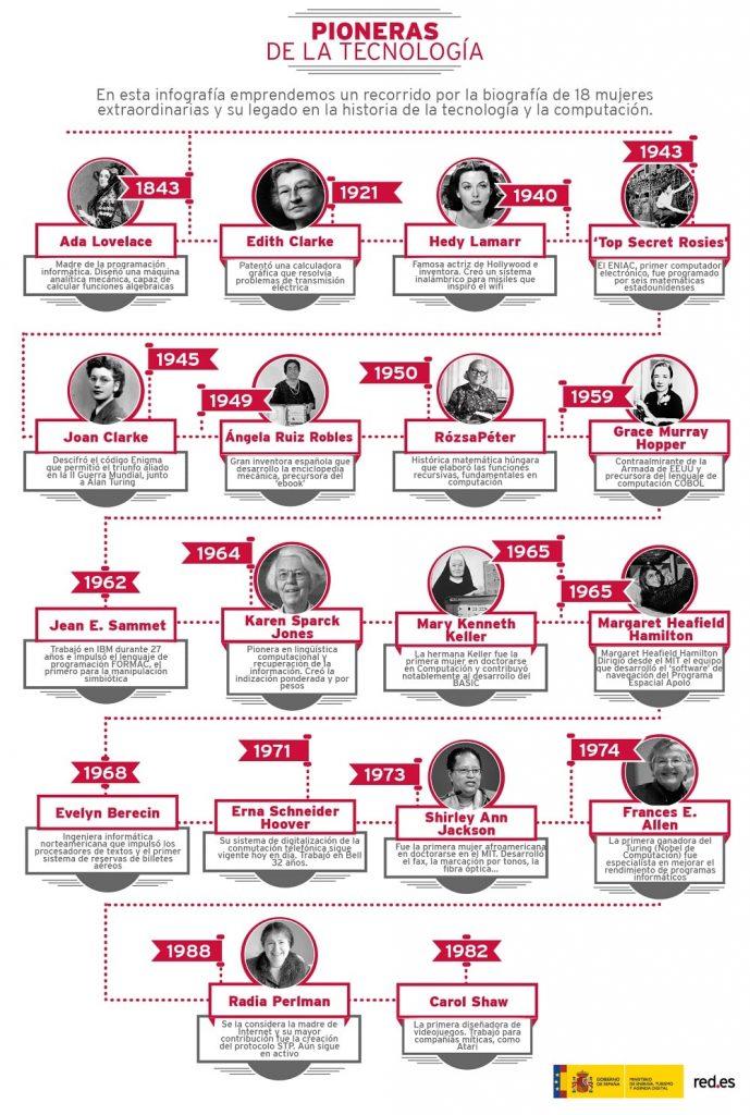 Infografía Mujeres pioneras de la tecnología