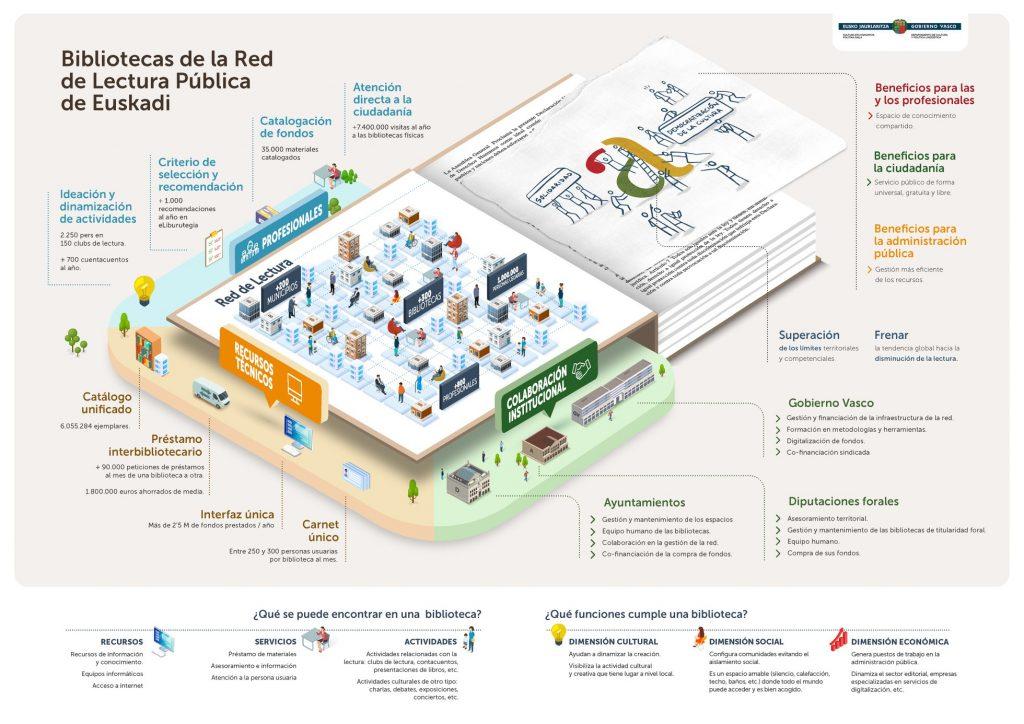 Infografía bibliotecas de la Red de Lectura Pública de Euskadi