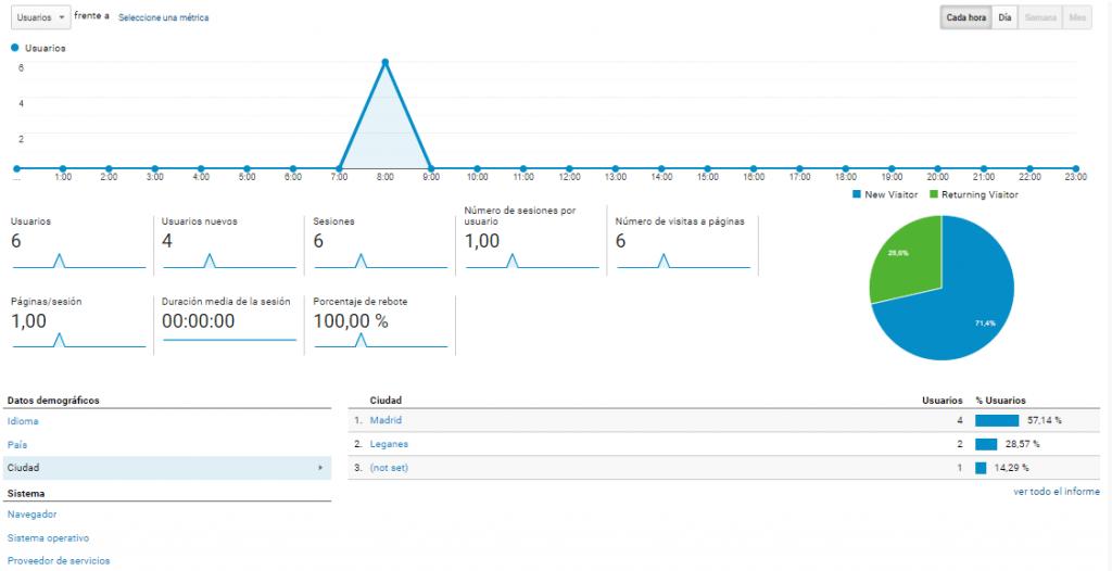 Integración de Google Analytics en MediaSearch