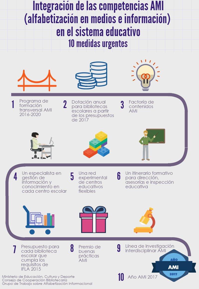 Integración de las competencias AMI (alfabetización en medios e información) en el sistema educativo. 10 medidas urgentes