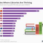 Las 12 principales ciudades del mundo donde las bibliotecas públicas prestan más libros