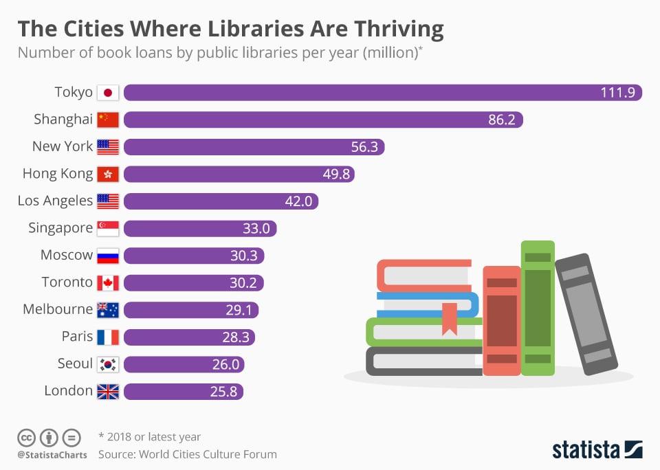 Las ciudades donde prosperan las bibliotecas