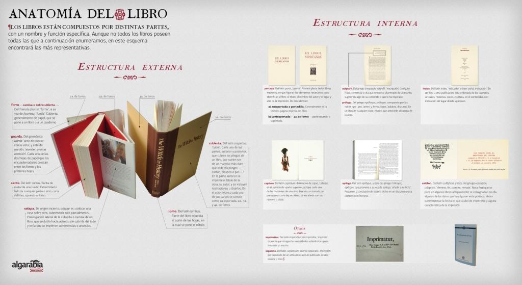 Las distintas partes del libro impreso