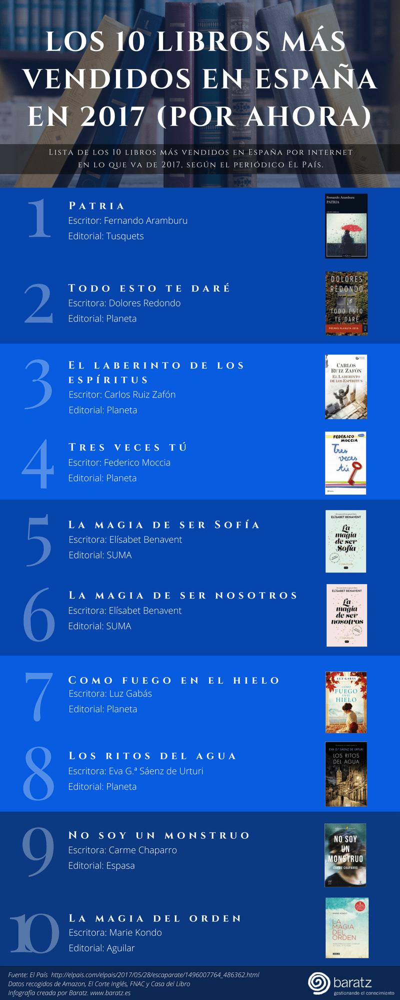 Los 10 libros más vendidos en España en 2017 (por ahora)