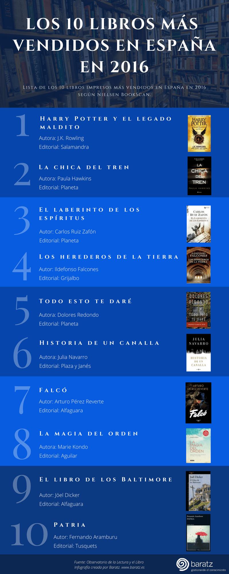 Los 10 libros más vendidos en España en 2016