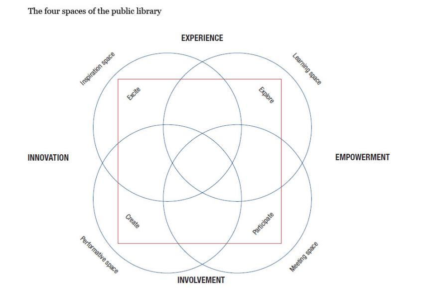 Los 4 espacios de las bibliotecas públicas