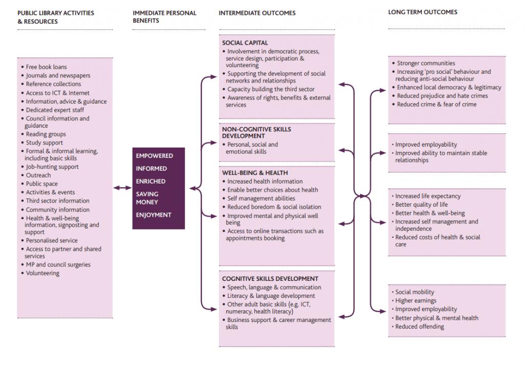 Modelo de impacto de las bibliotecas públicas