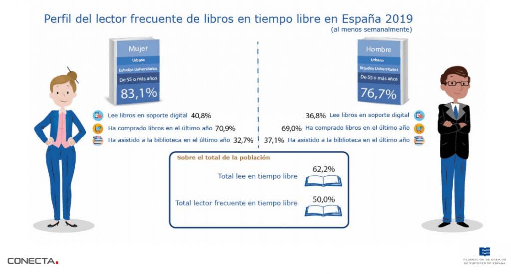 Perfil del lector frecuente de libros en tiempo libre en España 2019