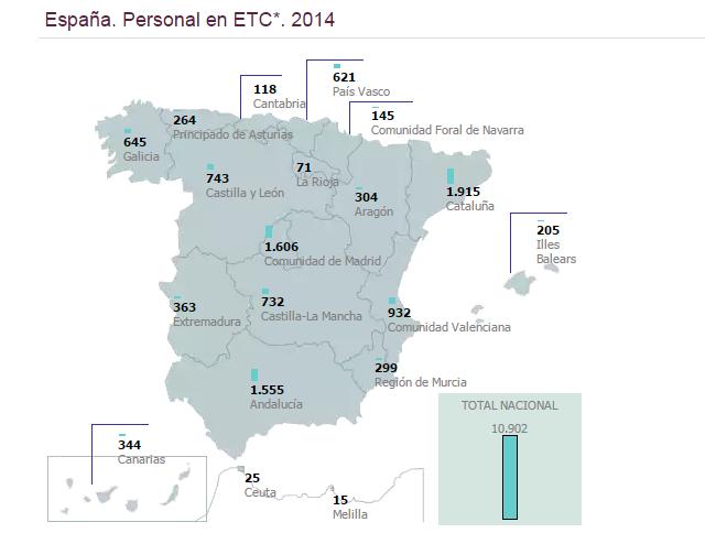 Personal a tiempo completo en las bibliotecas públicas de España. Año 2014