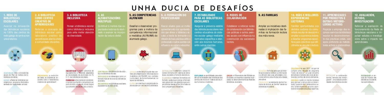 Plan LIA 2016 2020 de Bibliotecas Escolares