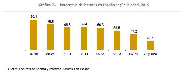 Porcentaje de lectores en España según la edad, 2015