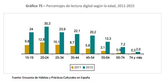 Porcentajes de lectura digital según la edad, 2011-2015