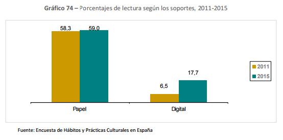 Porcentajes de lectura según los soportes, 2011-2015
