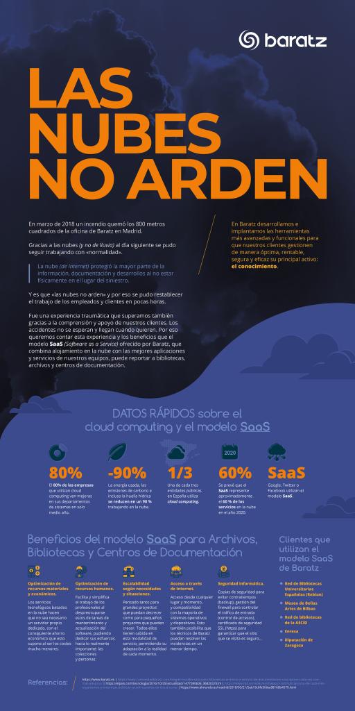 Poster Las nubes no arden Baratz