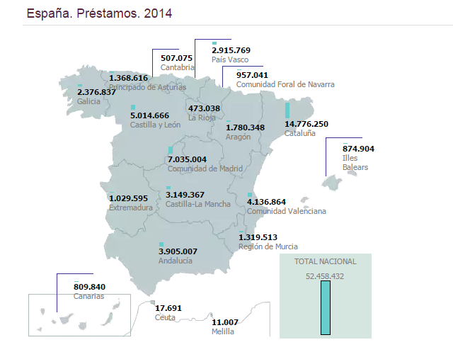 Préstamos en bibliotecas públicas de España. Año 2014