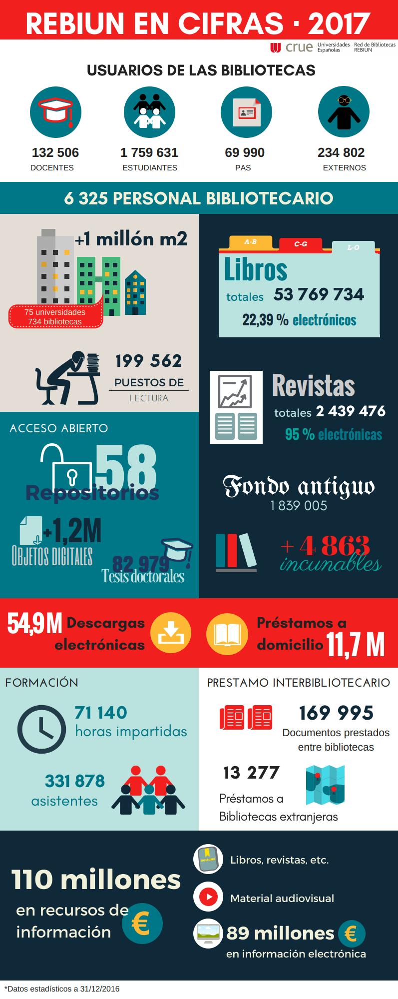 REBIUN en cifras - 2017