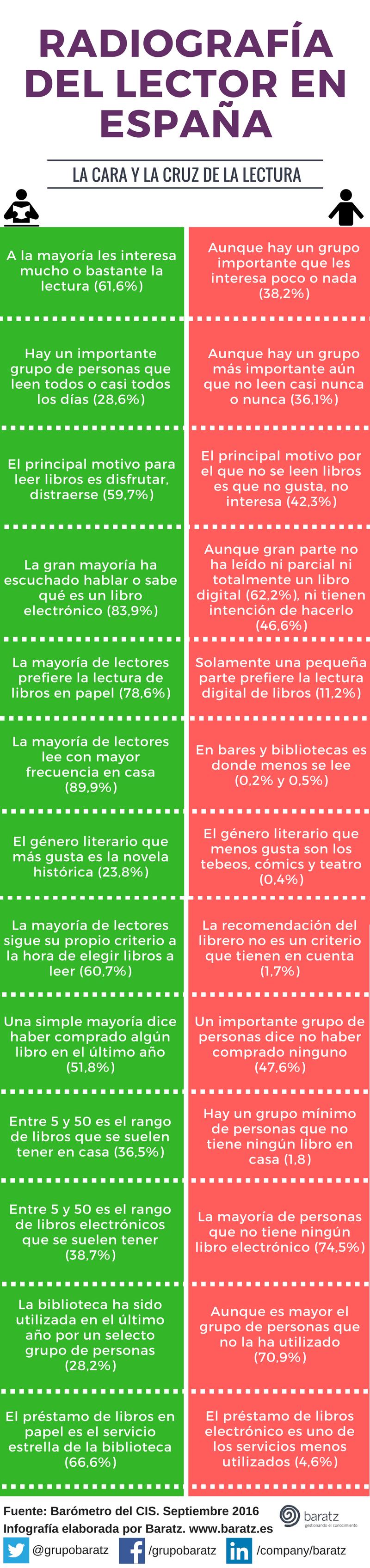 Radiografía del lector en España