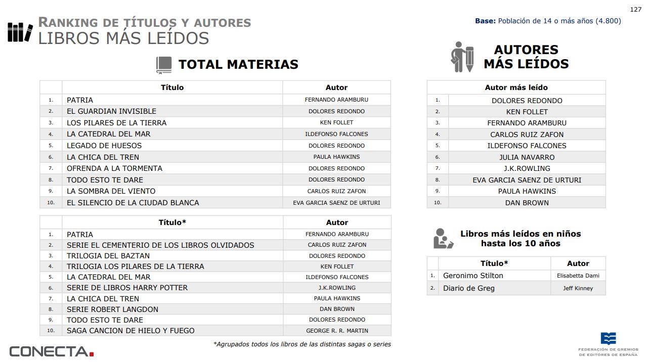 Ranking de títulos y autores de libros más leídos