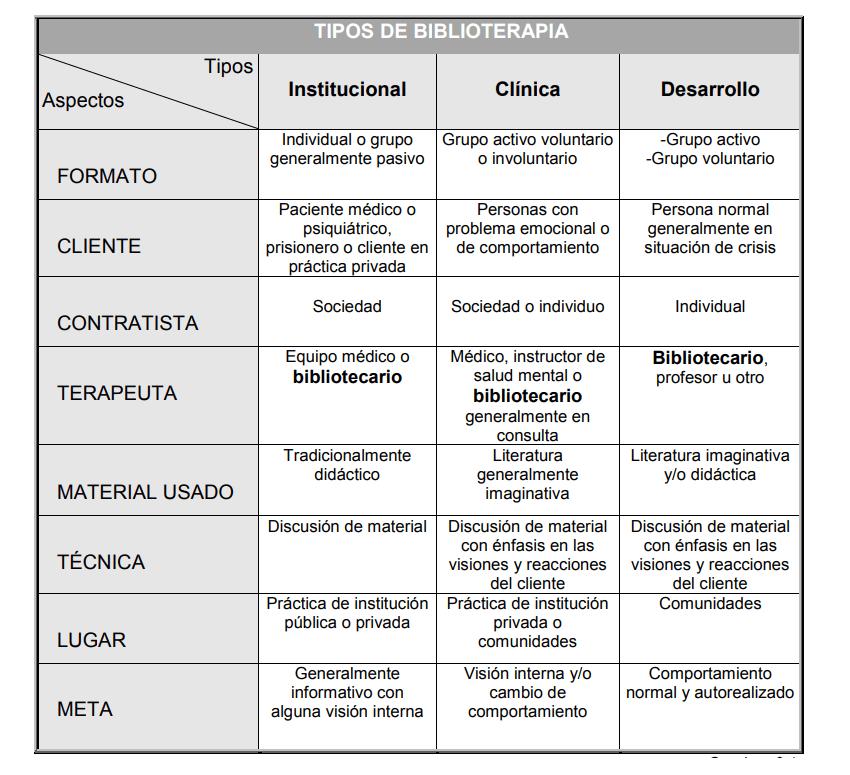 Tipos de biblioterapia