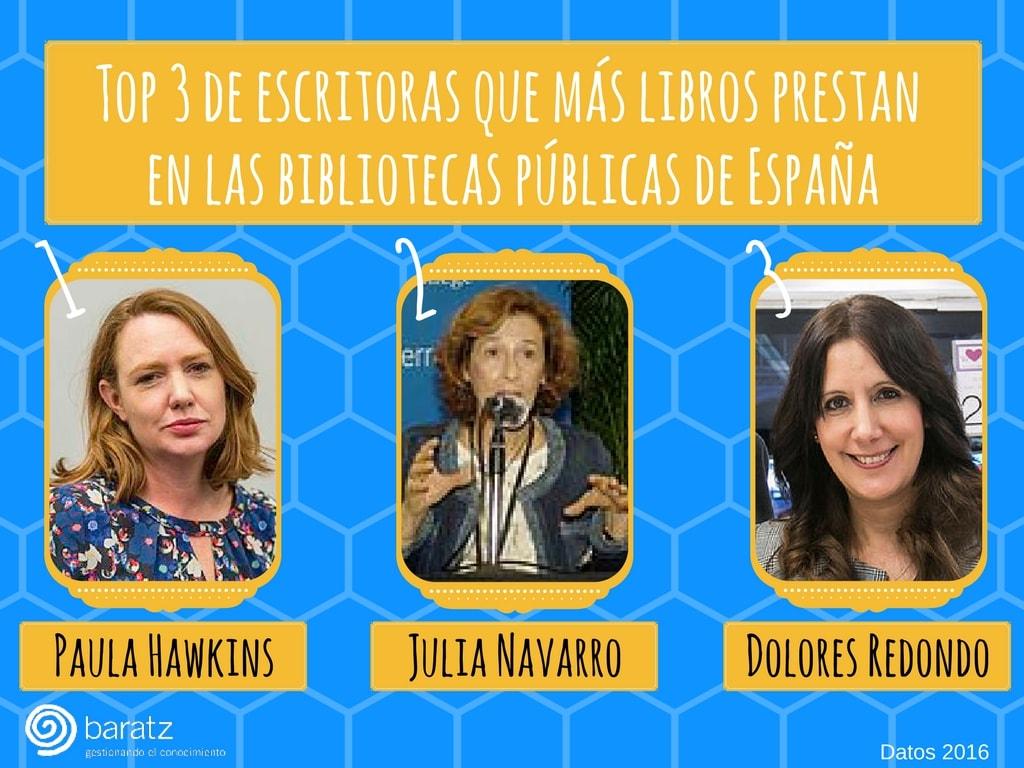Top 3 de escritoras que más libros prestan en las bibliotecas públicas de España