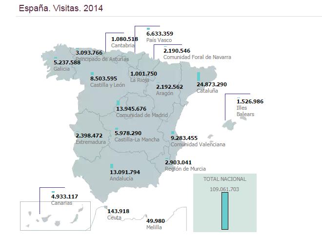 Visitas a bibliotecas públicas de España. Año 2014