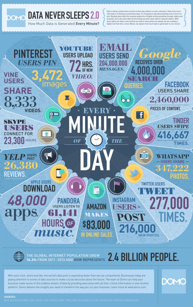 Data Never Sleeps 2.0