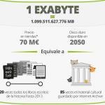 Un Exabyte equivale a 20 veces todos los libros escritos en la historia hasta 2013