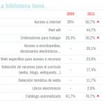 Estudio: Las bibliotecas escolares en España. Dinámicas 2005-2011